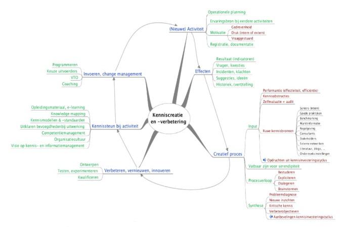 KIM: de zes fasen van kenniscreatie (2)