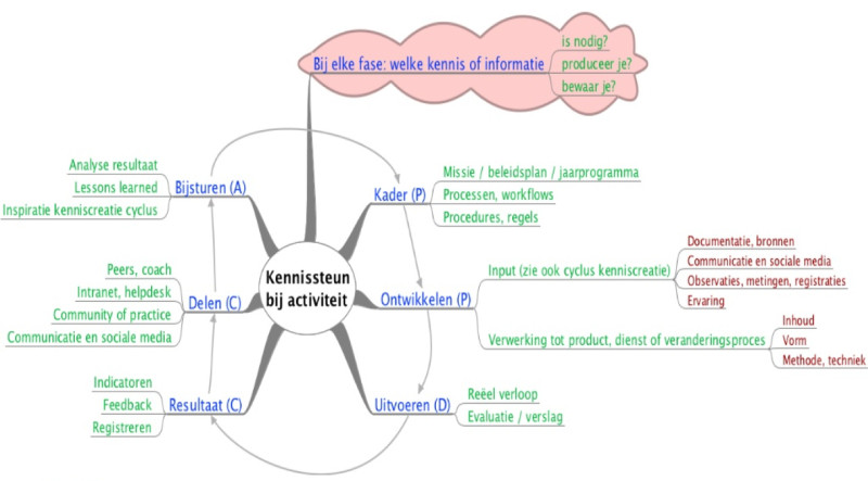 KIM: de zes fasen van kennissteun (1)
