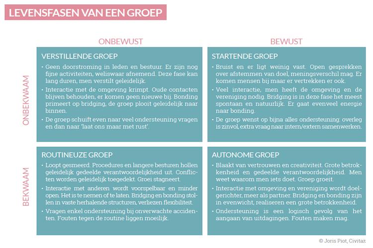 Levensfasen van een groep - copyright: Joris Piot, Civitaz