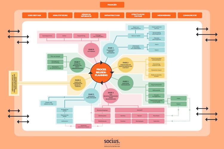 Foto: Socius poster beleidsplanning