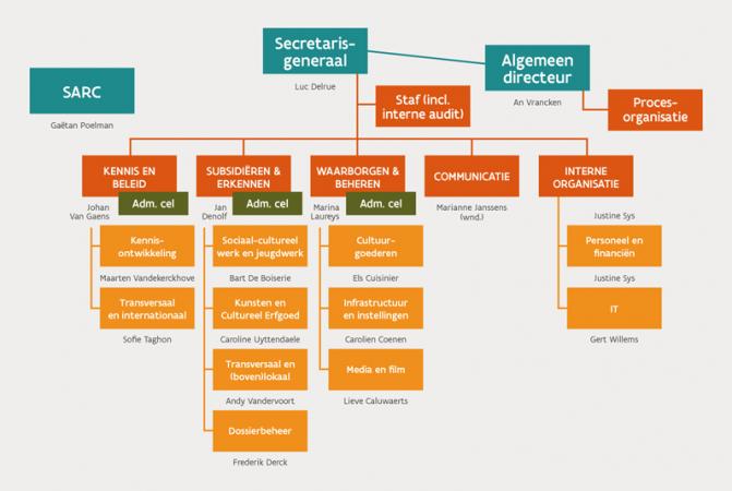 Nieuwe structuur voor het Departement CJM